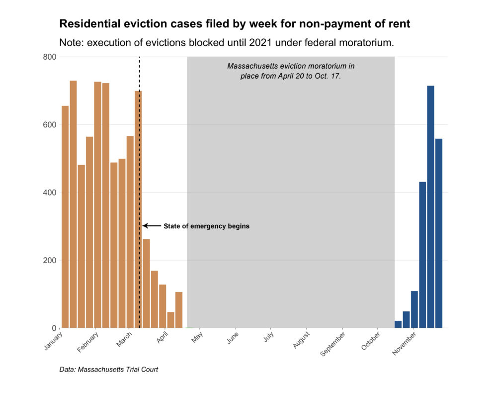 Massachusetts Trial Court data show newly filed eviction cases for non-payment of rent have been rising since a moratorium on evictions lifted Oct. 17. (Chris Lisinski/SHNS]