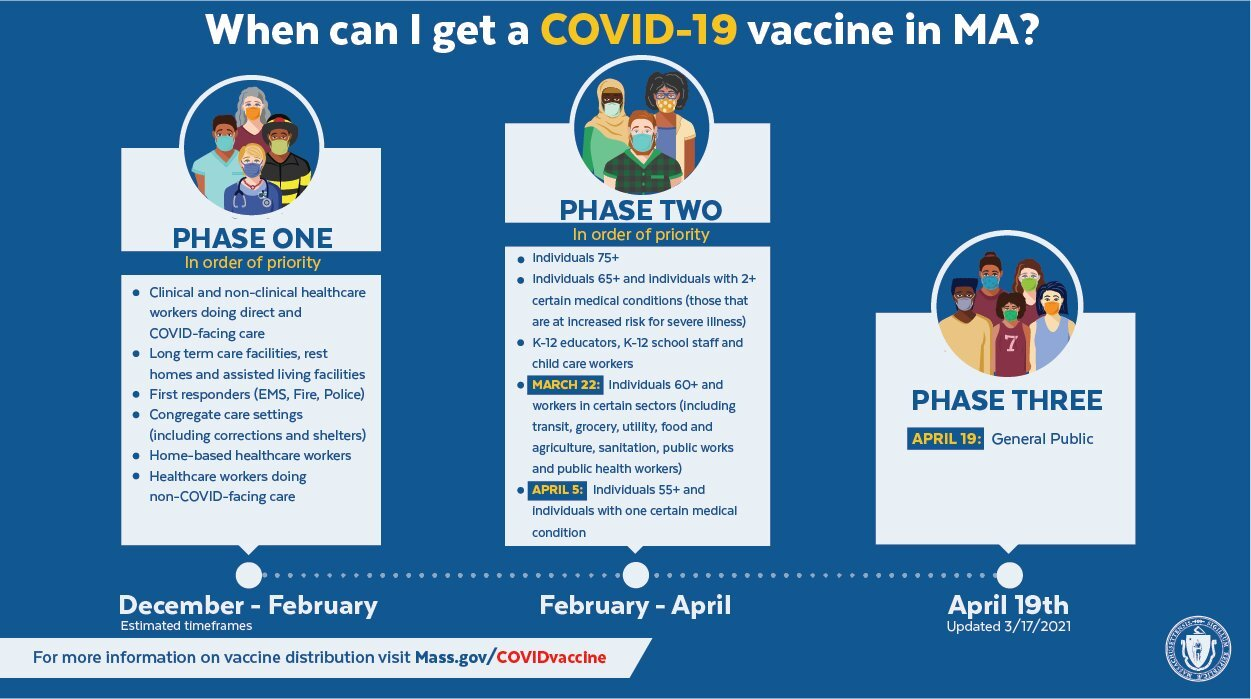 A timeline of rolling out COVID-19 vaccines in Massachusetts. (Courtesy Mass.gov)