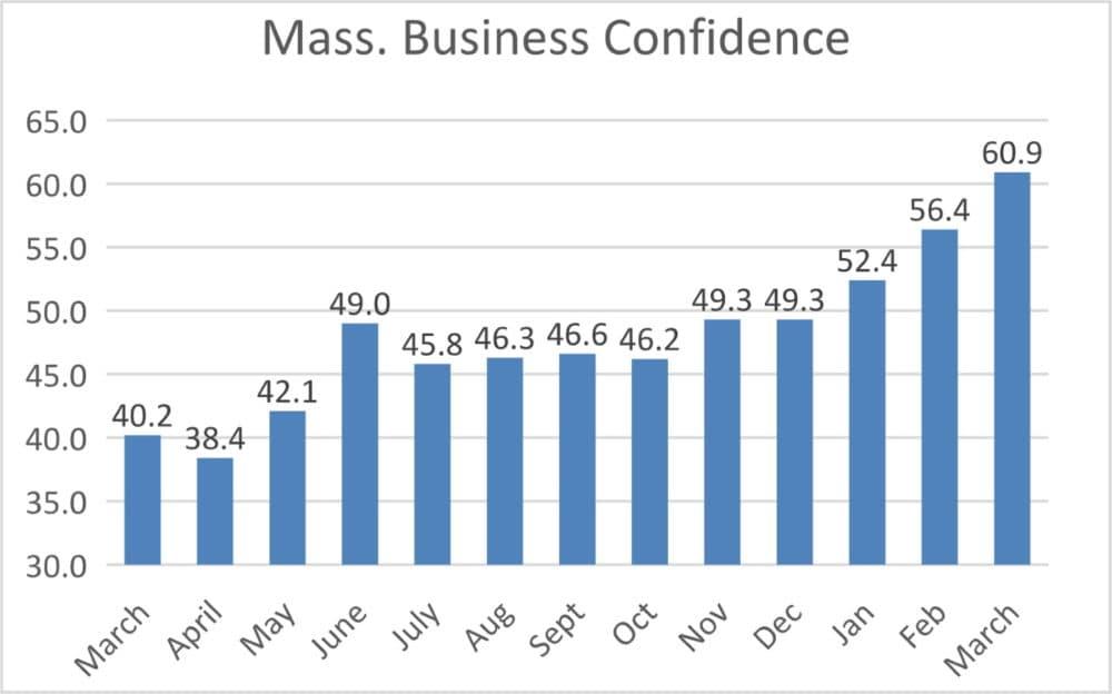 (Associated Industries of Massachusetts via SHNS)