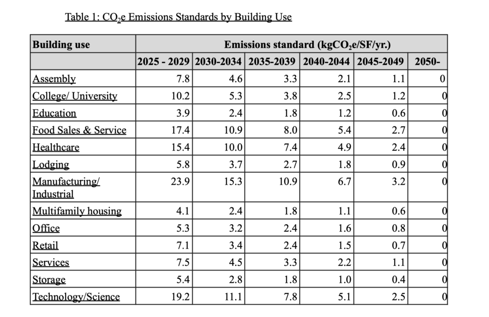 A table from the BERDO 2.0 ordinance sets out distinct emissions reduction schedules for different industries.
